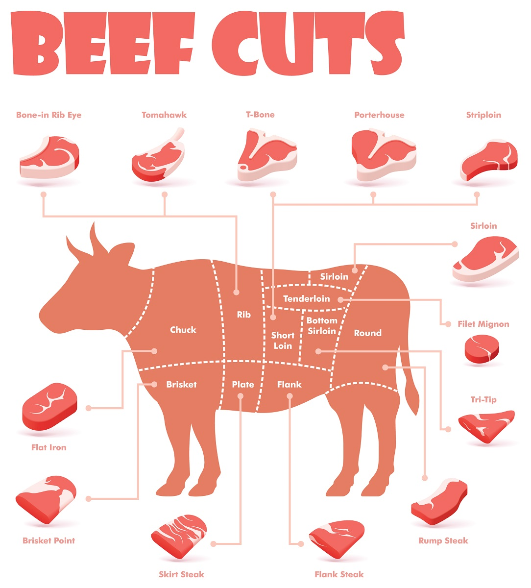 beef cuts, beef grading